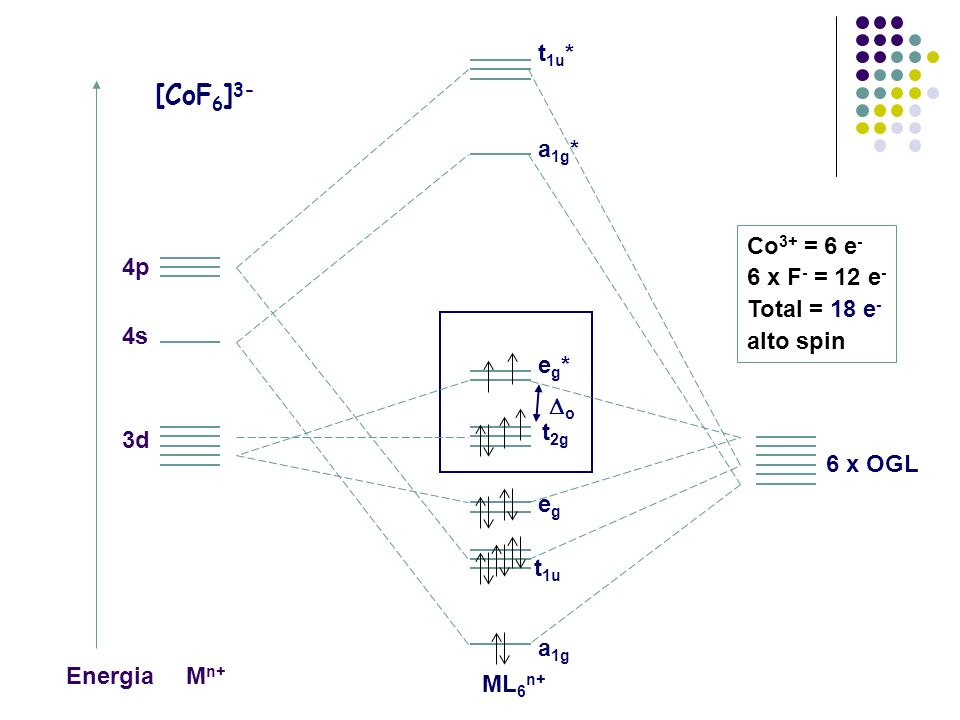 molecular orbital diagram of cof6 3